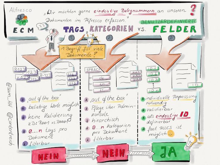 Alfresco Tag Kategorien benutzerdefinierte Felder