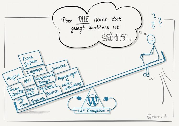 WordPress ist einfach